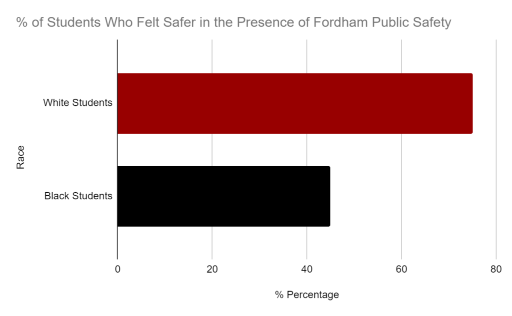 Graph comparing the percent of students who felt safer in the presence of Fordham Public Safety with white students feeling significantly safer than Black students